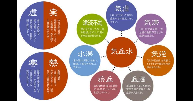 漢方医学と西洋医学の違い